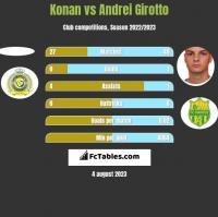 Konan vs Andrei Girotto h2h player stats