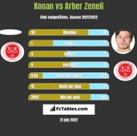 Konan vs Arber Zeneli h2h player stats