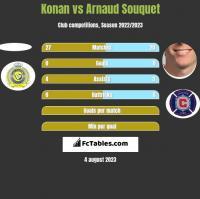 Konan vs Arnaud Souquet h2h player stats