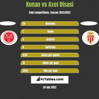 Konan vs Axel Disasi h2h player stats