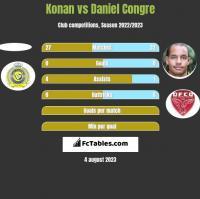 Konan vs Daniel Congre h2h player stats