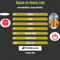 Konan vs Kenny Lala h2h player stats