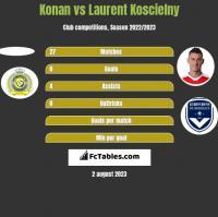 Konan vs Laurent Koscielny h2h player stats
