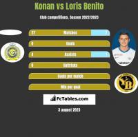 Konan vs Loris Benito h2h player stats