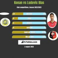 Konan vs Ludovic Blas h2h player stats