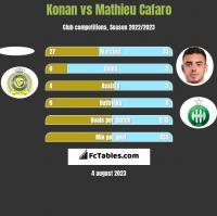 Konan vs Mathieu Cafaro h2h player stats