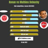 Konan vs Mathieu Debuchy h2h player stats