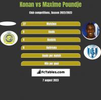 Konan vs Maxime Poundje h2h player stats