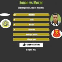 Konan vs Mexer h2h player stats