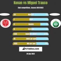 Konan vs Miguel Trauco h2h player stats