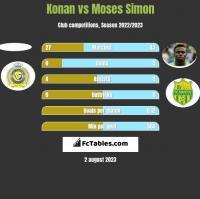 Konan vs Moses Simon h2h player stats