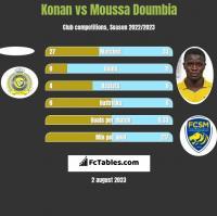 Konan vs Moussa Doumbia h2h player stats