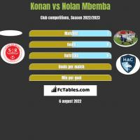 Konan vs Nolan Mbemba h2h player stats