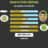Konan vs Pedro Chirivella h2h player stats