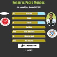 Konan vs Pedro Mendes h2h player stats