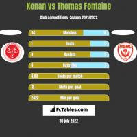 Konan vs Thomas Fontaine h2h player stats