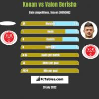 Konan vs Valon Berisha h2h player stats