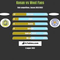 Konan vs Wout Faes h2h player stats