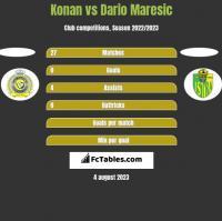 Konan vs Dario Maresic h2h player stats