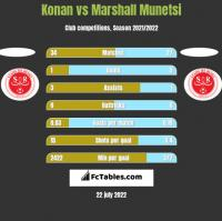 Konan vs Marshall Munetsi h2h player stats