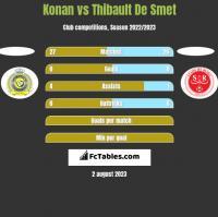 Konan vs Thibault De Smet h2h player stats