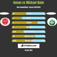 Konan vs Mickael Nade h2h player stats