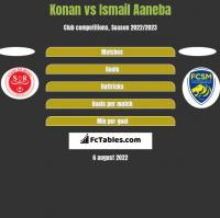 Konan vs Ismail Aaneba h2h player stats