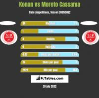 Konan vs Moreto Cassama h2h player stats