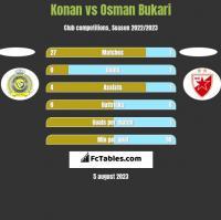 Konan vs Osman Bukari h2h player stats