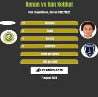 Konan vs Ilan Kebbal h2h player stats