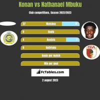 Konan vs Nathanael Mbuku h2h player stats