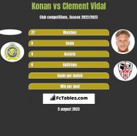 Konan vs Clement Vidal h2h player stats
