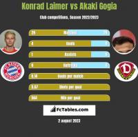 Konrad Laimer vs Akaki Gogia h2h player stats