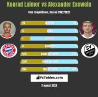 Konrad Laimer vs Alexander Esswein h2h player stats