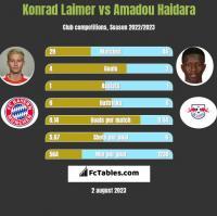 Konrad Laimer vs Amadou Haidara h2h player stats
