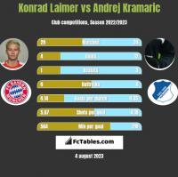 Konrad Laimer vs Andrej Kramaric h2h player stats