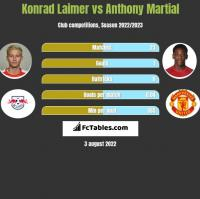 Konrad Laimer vs Anthony Martial h2h player stats