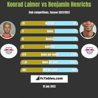 Konrad Laimer vs Benjamin Henrichs h2h player stats
