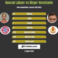 Konrad Laimer vs Birger Verstraete h2h player stats