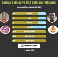 Konrad Laimer vs Boli Bolingoli-Mbombo h2h player stats