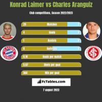 Konrad Laimer vs Charles Aranguiz h2h player stats