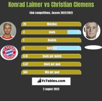Konrad Laimer vs Christian Clemens h2h player stats