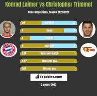 Konrad Laimer vs Christopher Trimmel h2h player stats