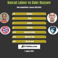 Konrad Laimer vs Daler Kuzyaev h2h player stats