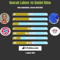 Konrad Laimer vs Daniel Olmo h2h player stats