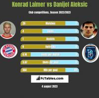 Konrad Laimer vs Danijel Aleksic h2h player stats