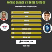 Konrad Laimer vs Deniz Tueruec h2h player stats