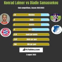 Konrad Laimer vs Diadie Samassekou h2h player stats