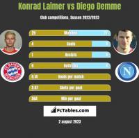 Konrad Laimer vs Diego Demme h2h player stats