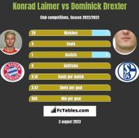 Konrad Laimer vs Dominick Drexler h2h player stats